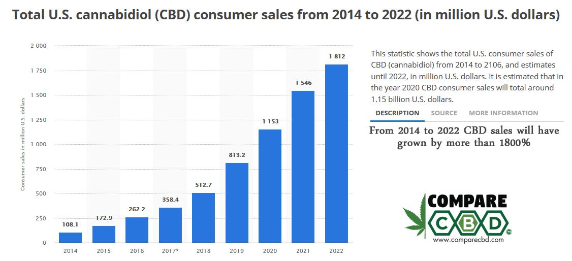 CBD Advertising, Compare CBD, CBD consumer statistics