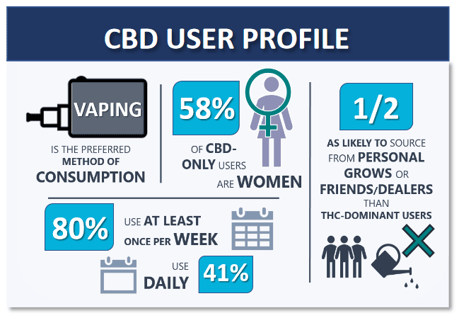 CBD Advertising, Compare CBD